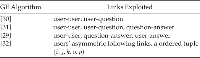 Figure 4 for A Comprehensive Survey of Graph Embedding: Problems, Techniques and Applications
