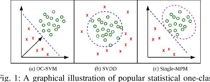 Figure 1 for One-Class Convolutional Neural Network
