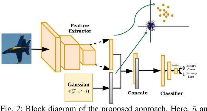 Figure 2 for One-Class Convolutional Neural Network