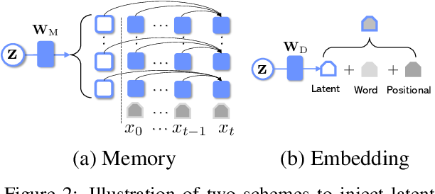 Figure 3 for Optimus: Organizing Sentences via Pre-trained Modeling of a Latent Space