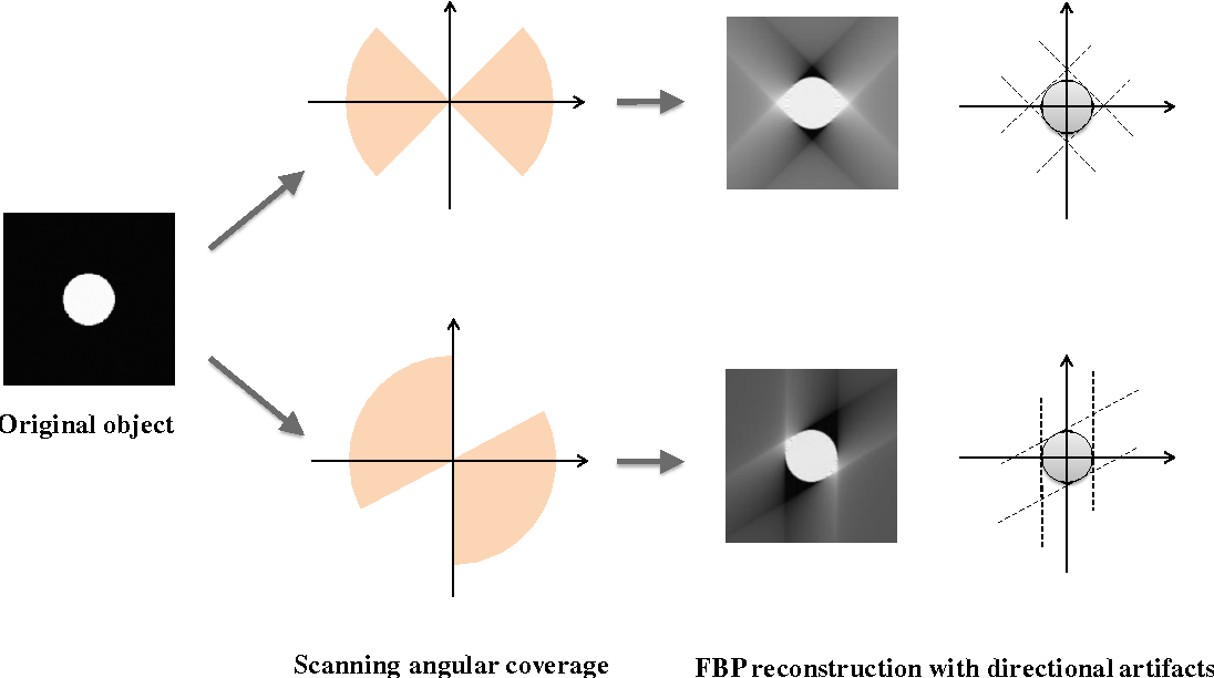 Figure 1 for Image Prediction for Limited-angle Tomography via Deep Learning with Convolutional Neural Network