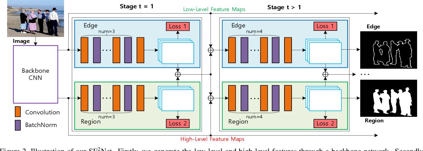 Figure 3 for SE2Net: Siamese Edge-Enhancement Network for Salient Object Detection