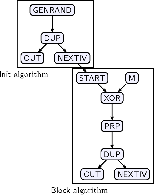 Automated Analysis And Synthesis Of Block Cipher Modes Of Operation