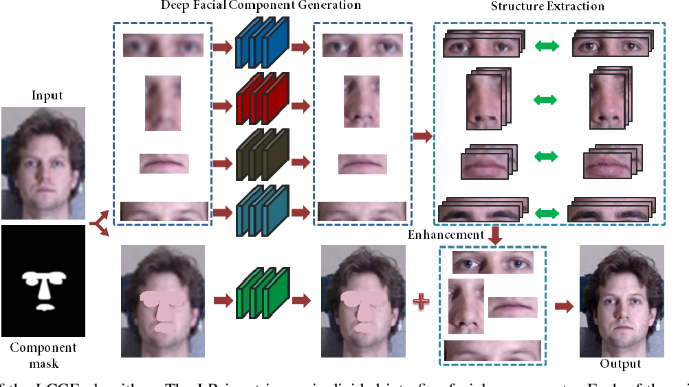 Figure 2 for Learning to Hallucinate Face Images via Component Generation and Enhancement