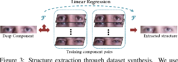 Figure 3 for Learning to Hallucinate Face Images via Component Generation and Enhancement