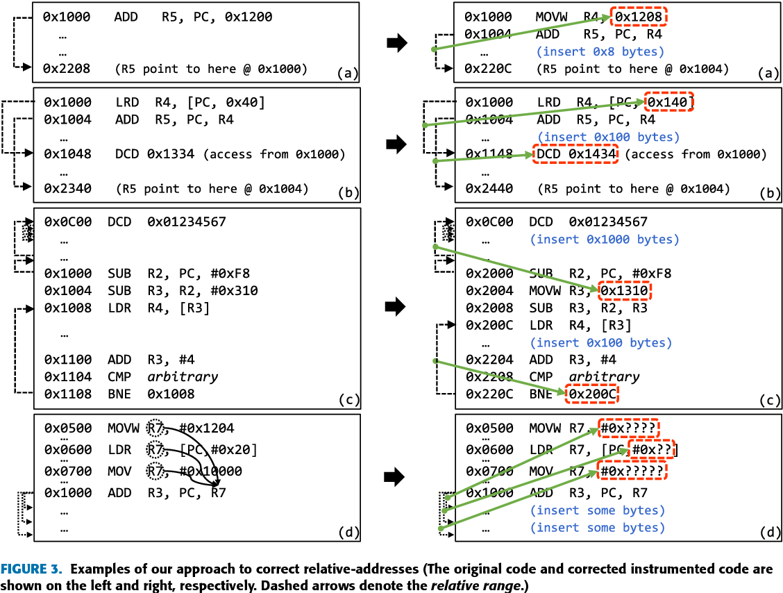 Figure 3 from REPICA: Rewriting Position Independent Code of