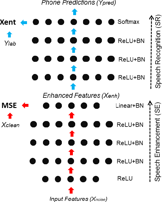 Figure 1 for Batch-normalized joint training for DNN-based distant speech recognition