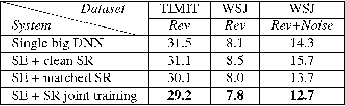 Figure 2 for Batch-normalized joint training for DNN-based distant speech recognition