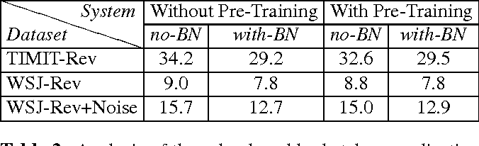 Figure 3 for Batch-normalized joint training for DNN-based distant speech recognition