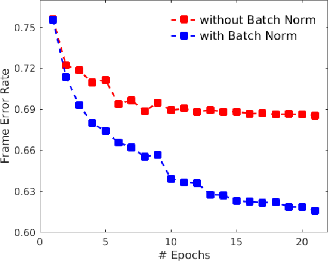 Figure 4 for Batch-normalized joint training for DNN-based distant speech recognition