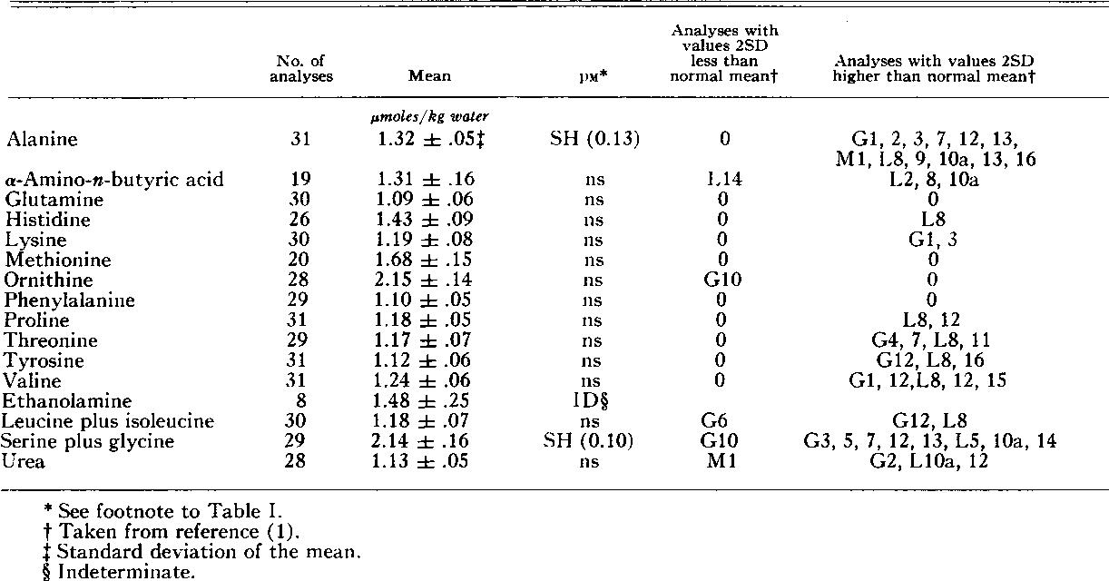 PDF] UNBOUND AMINO ACID CONCENTRATIONS IN PLASMA, ERYTHROCYTES