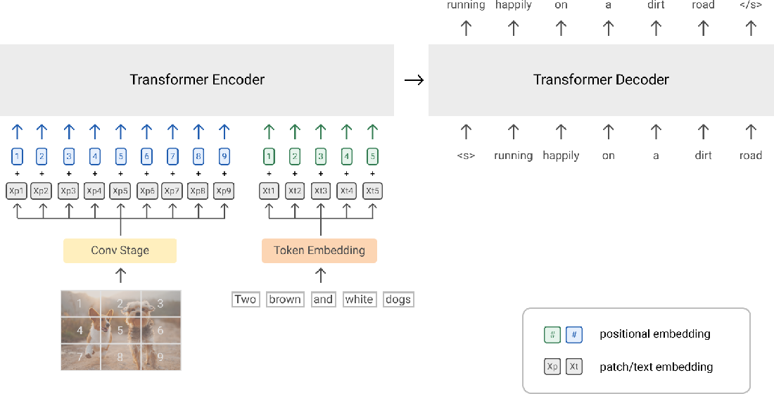 Figure 3 for SimVLM: Simple Visual Language Model Pretraining with Weak Supervision