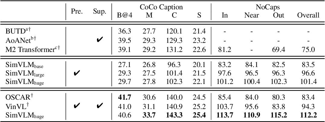 Figure 4 for SimVLM: Simple Visual Language Model Pretraining with Weak Supervision