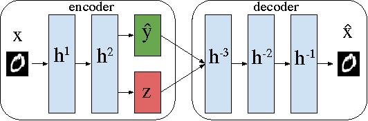 Figure 1 for Discovering Hidden Factors of Variation in Deep Networks