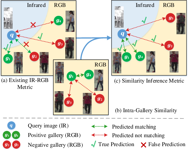 Figure 1 for A Similarity Inference Metric for RGB-Infrared Cross-Modality Person Re-identification