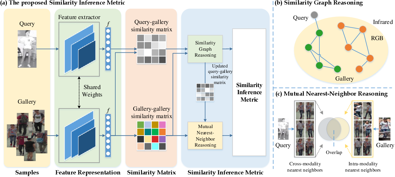 Figure 3 for A Similarity Inference Metric for RGB-Infrared Cross-Modality Person Re-identification