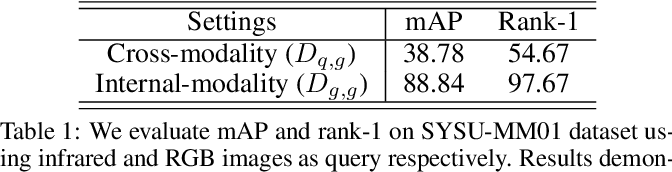 Figure 2 for A Similarity Inference Metric for RGB-Infrared Cross-Modality Person Re-identification