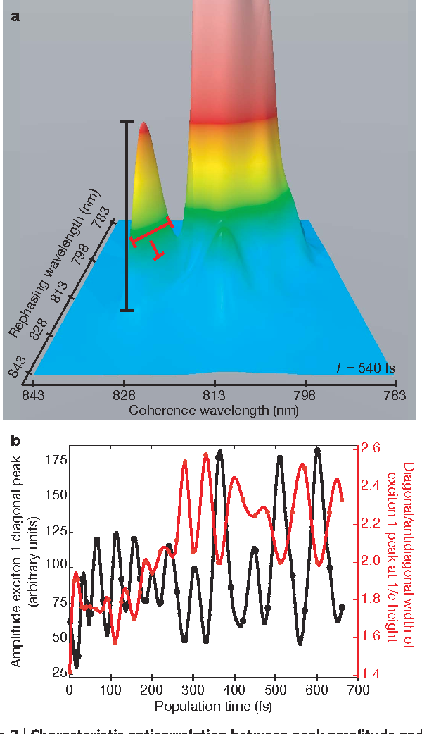 Evidence for wavelike energy transfer through quantum coherence in figure 3 ccuart Image collections