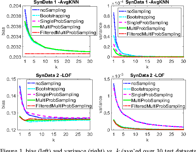 Figure 1 for Sequential Ensemble Learning for Outlier Detection: A Bias-Variance Perspective