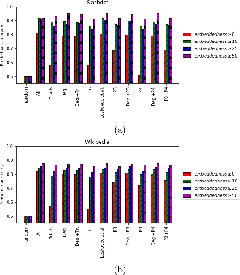 Figure 4 for Predicting Positive and Negative Links with Noisy Queries: Theory & Practice