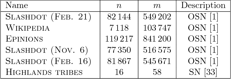 Figure 3 for Predicting Positive and Negative Links with Noisy Queries: Theory & Practice