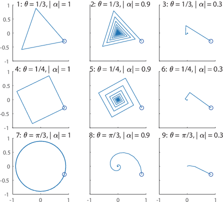 Figure 1 for Metric on Nonlinear Dynamical Systems with Perron-Frobenius Operators