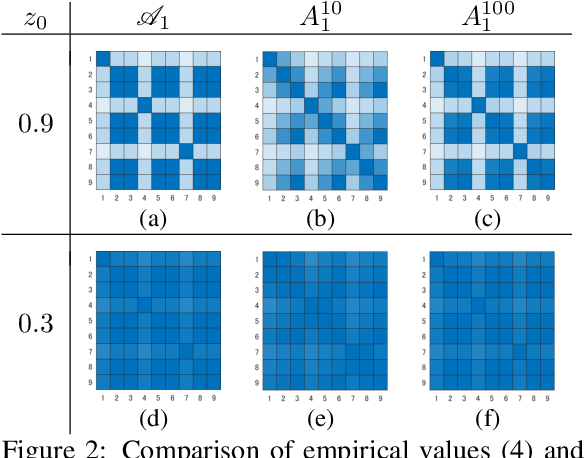 Figure 2 for Metric on Nonlinear Dynamical Systems with Perron-Frobenius Operators