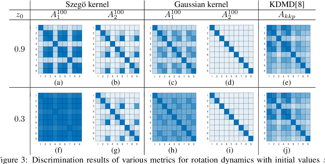 Figure 3 for Metric on Nonlinear Dynamical Systems with Perron-Frobenius Operators