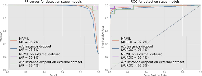 Figure 2 for A Multi-resolution Model for Histopathology Image Classification and Localization with Multiple Instance Learning
