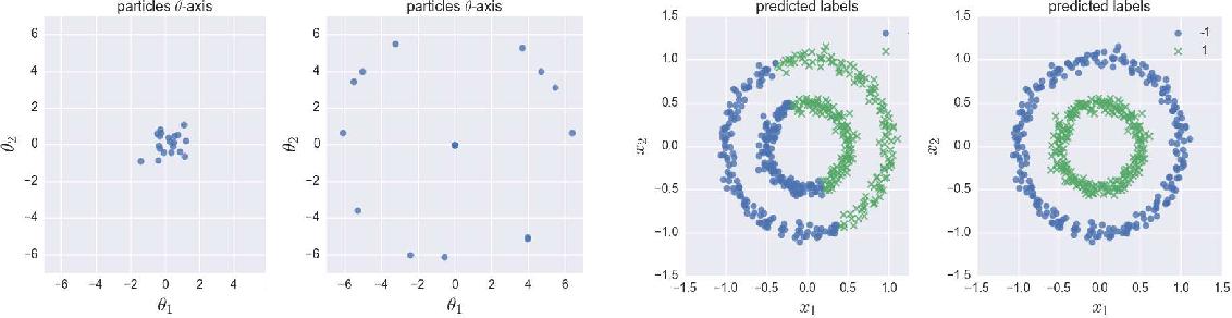 Figure 2 for Stochastic Particle Gradient Descent for Infinite Ensembles