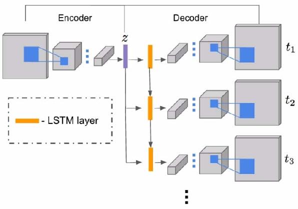 Figure 3 for Image2GIF: Generating Cinemagraphs using Recurrent Deep Q-Networks