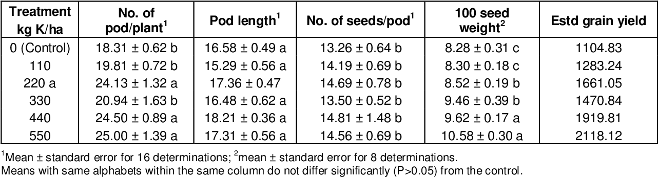 Table 6 from Growth and yield responses of Sphenostylis
