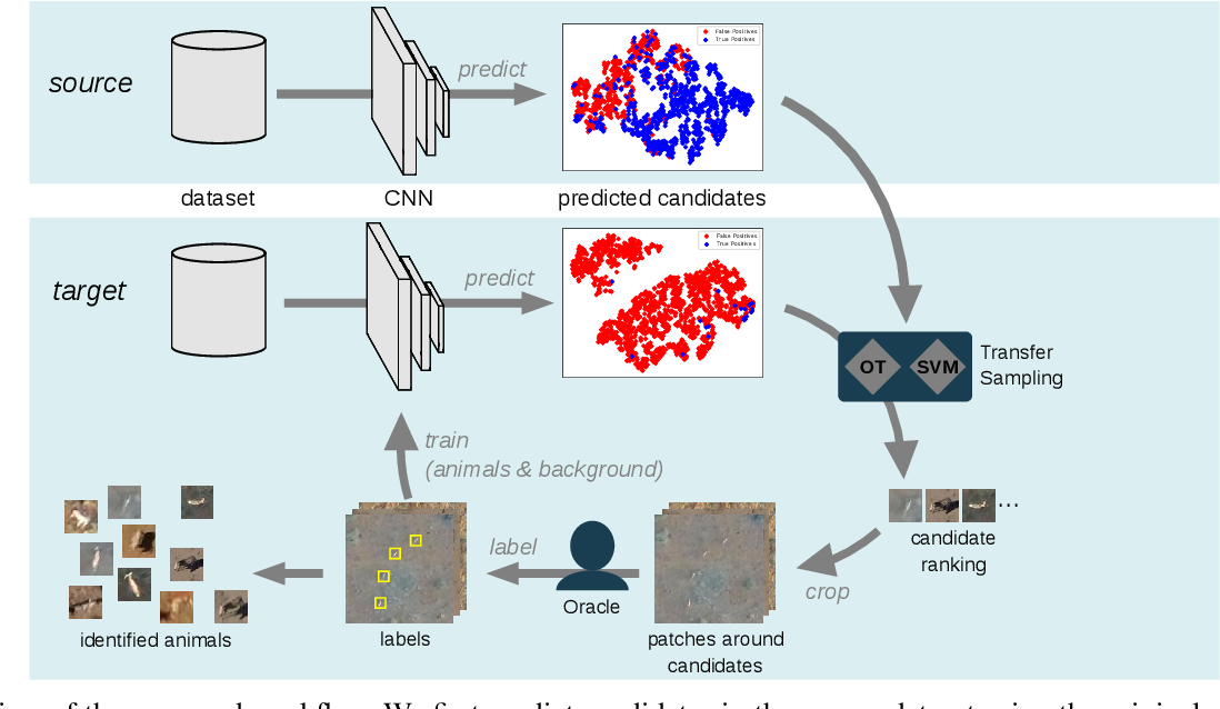 Figure 3 for Half a Percent of Labels is Enough: Efficient Animal Detection in UAV Imagery using Deep CNNs and Active Learning