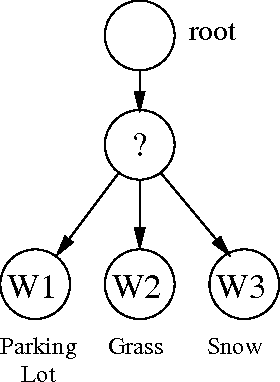 Figure 3 for Simulation Results on Selector Adaptation in Behavior Trees