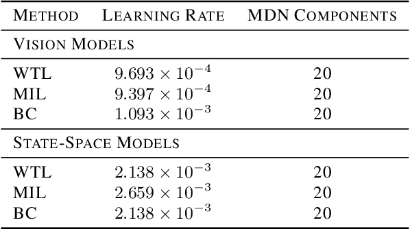 Figure 4 for Watch, Try, Learn: Meta-Learning from Demonstrations and Reward