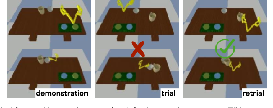 Figure 1 for Watch, Try, Learn: Meta-Learning from Demonstrations and Reward