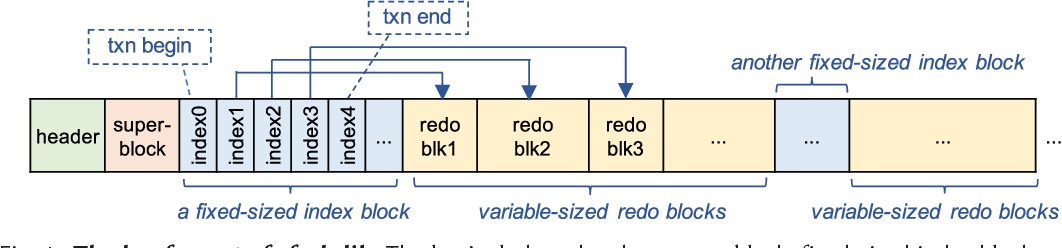 Towards Robust File System Checkers - Semantic Scholar