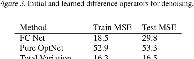 Figure 4 for OptNet: Differentiable Optimization as a Layer in Neural Networks