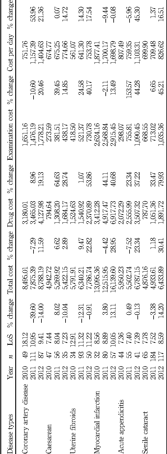 Table III. CP utilization and costs by disease type (2010 to 2012)