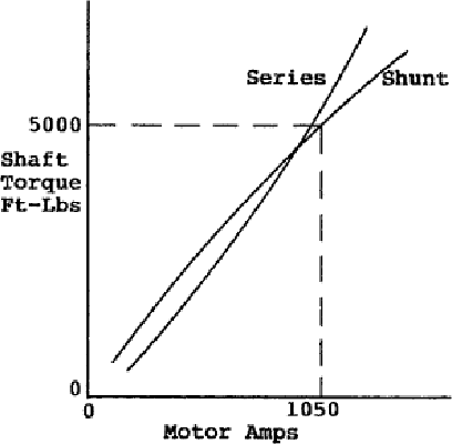 Figure 1 From Triac Diac Based Dc Series Motor Speed Controller For