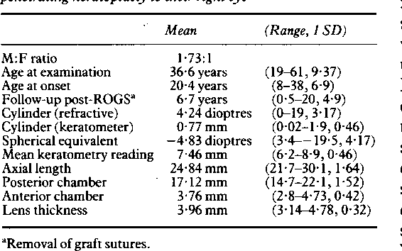 Table I Clinical details of60 patients who received a penetrating keratoplasty to their right eye