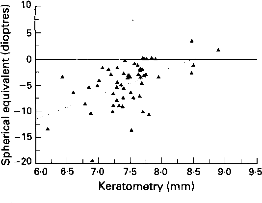 Figure 2 Scatter plot ofspherical refraction of60 grafted right eyes versus their mean keratometry. There is a significant tndencyfor eyes with steeper corneas to have a greater myopic error.