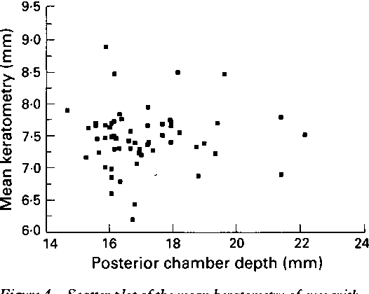 Figure 4 Scatter plot ofthe mean keratometry ofeyes with keratoconus that had not been grafted versus their posterior chamber length. There is no correlation between severity of disease (steepness ofthe cone) and elongation ofthe eye.