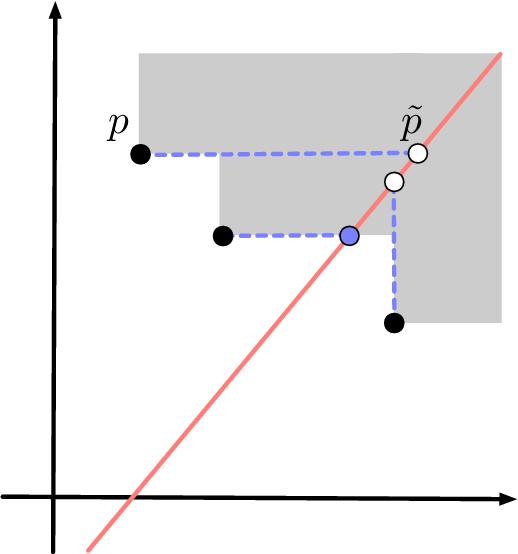 Figure 1 for A Kernel for Multi-Parameter Persistent Homology