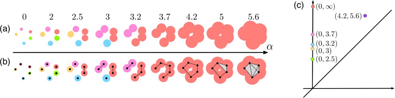 Figure 2 for A Kernel for Multi-Parameter Persistent Homology