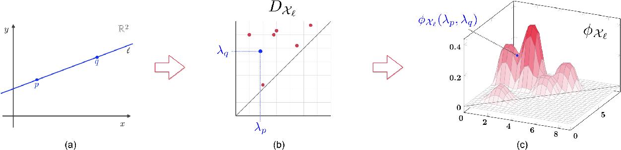 Figure 4 for A Kernel for Multi-Parameter Persistent Homology