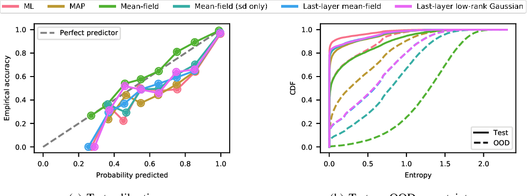 Figure 3 for TyXe: Pyro-based Bayesian neural nets for Pytorch