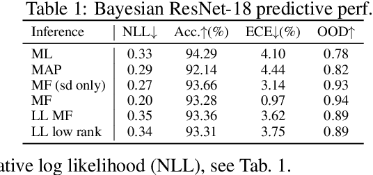 Figure 2 for TyXe: Pyro-based Bayesian neural nets for Pytorch