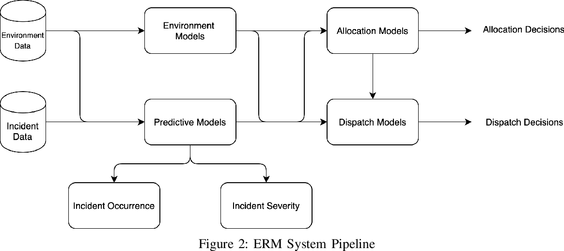 Figure 2 for A Review of Emergency Incident Prediction, Resource Allocation and Dispatch Models