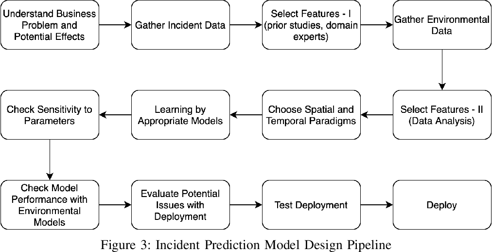 Figure 3 for A Review of Emergency Incident Prediction, Resource Allocation and Dispatch Models